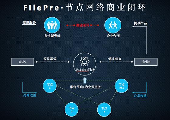 """区块链3.0代表""""FilePre""""云算力挖矿开启"""
