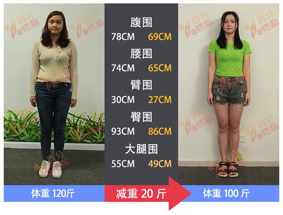 百分燃脂真的有效,Fat Lady减重20斤变回精致Girl!