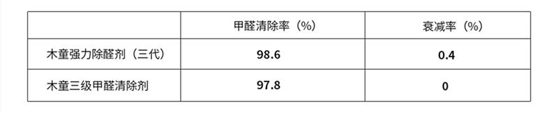 三级三代清除率衰减率.png
